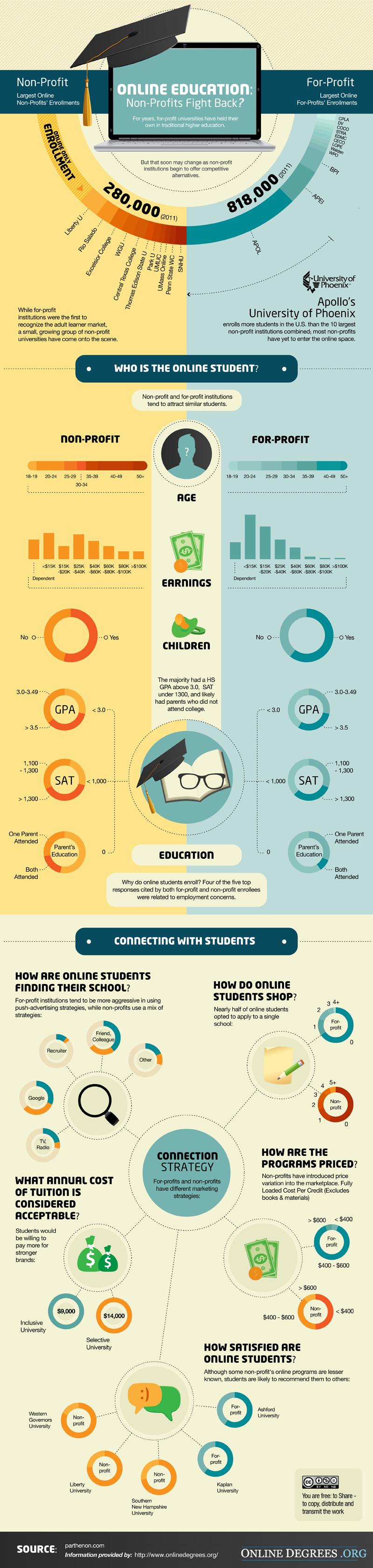 OnlineEducationNonProfitsFightBack